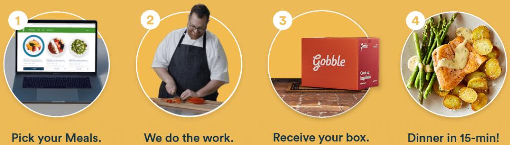 gobble dinner kits how it works